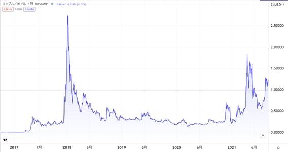 リップルの価格推移