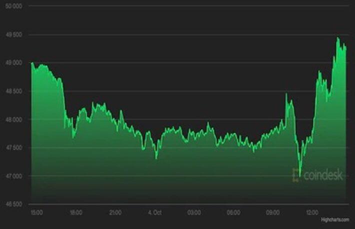 【市場動向】ビットコイン、5万ドルに向け上昇──SECのETF承認に期待