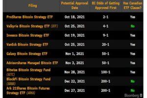 ビットコイン先物ETF、キャリートレードの利回りを上昇させる可能性