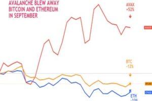 イーサリアム下落、ライバル上昇──9月、スマートコントラクト・ブロックチェーンの戦い