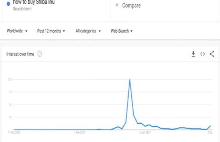 柴犬コインの上昇はこれからか──Google トレンドはまだ低水準