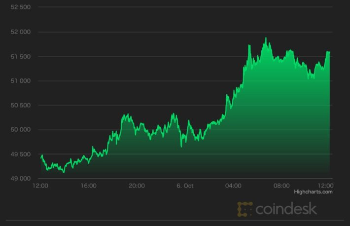 【市場動向】ビットコイン、5万ドル回復──市場センチメントも大幅改善