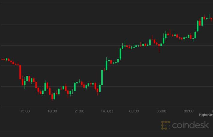 ビットコイン、5万8000ドル超え──回復スピードはS&P500を上回る【市場動向】
