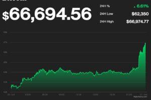 ビットコイン、6万6000ドルを超え、史上最高値更新──先物ETFが後押し【更新】