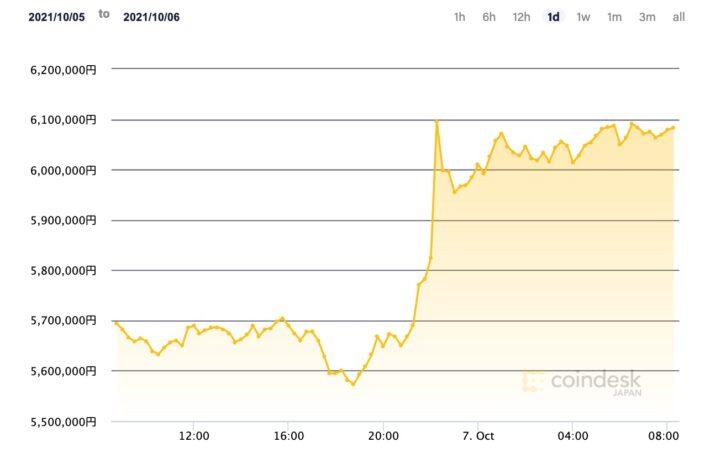 ビットコイン、600万円を回復